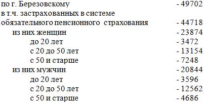 Количество зарегистрированных в системе Персонифицированного учета на 01.06.2012 г.