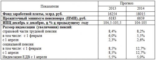 01.06.2012. Перспективы, новое в работе финансово-экономической группы на 2012 год.