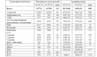 01.09.2012Анализ по численности получателей пенсий и средних размеров.