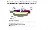 Количество страхователей состоящих на учете в УПФР на 01.01.2013